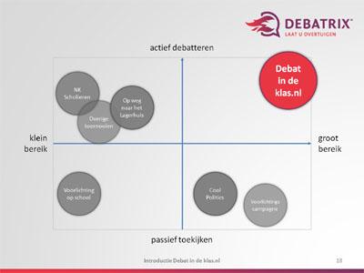 debatindeklas-grafiek