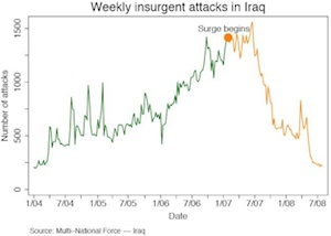 "Informatie over de ""surge"" in Irak"