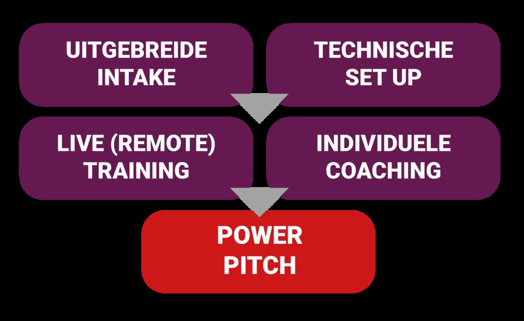 Visual remote training